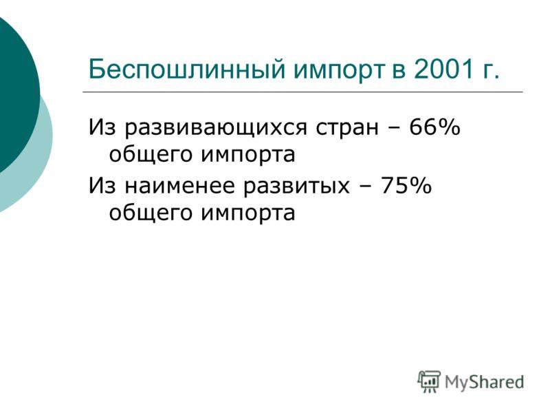 Беспошлинный импорт в 2001 г. Из развивающихся стран – 66% общего импорта Из наименее развитых – 75% общего импорта