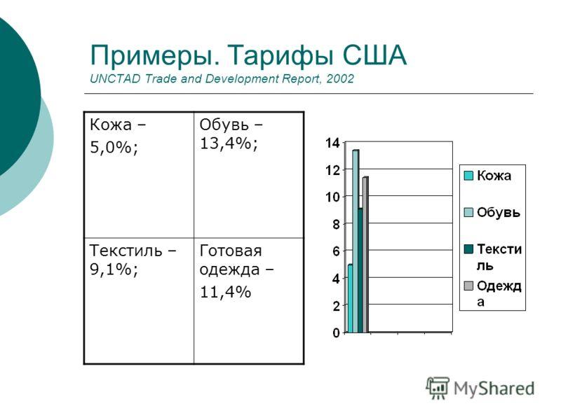 Примеры. Тарифы США UNCTAD Trade and Development Report, 2002 Кожа – 5,0%; Обувь – 13,4%; Текстиль – 9,1%; Готовая одежда – 11,4%