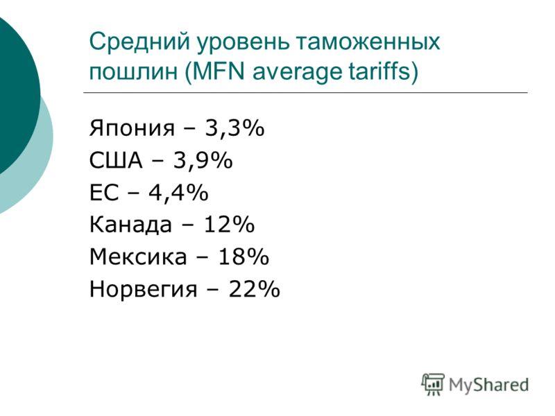 Средний уровень таможенных пошлин (MFN average tariffs) Япония – 3,3% США – 3,9% ЕС – 4,4% Канада – 12% Мексика – 18% Норвегия – 22%
