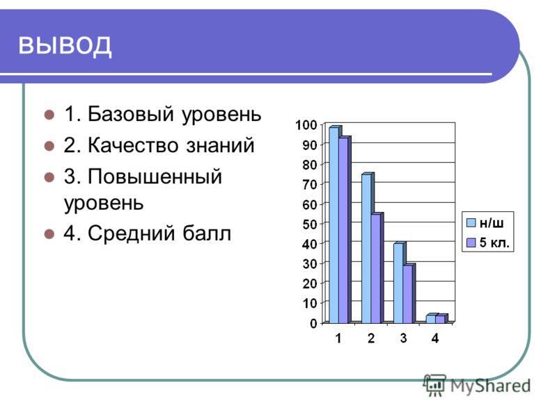 вывод 1. Базовый уровень 2. Качество знаний 3. Повышенный уровень 4. Средний балл