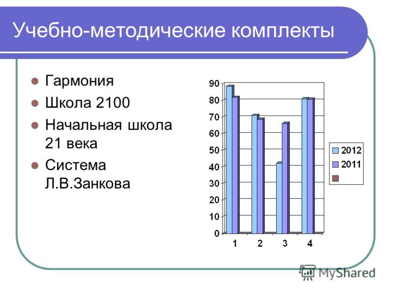 Учебно-методические комплекты Гармония Школа 2100 Начальная школа 21 века Система Л.В.Занкова