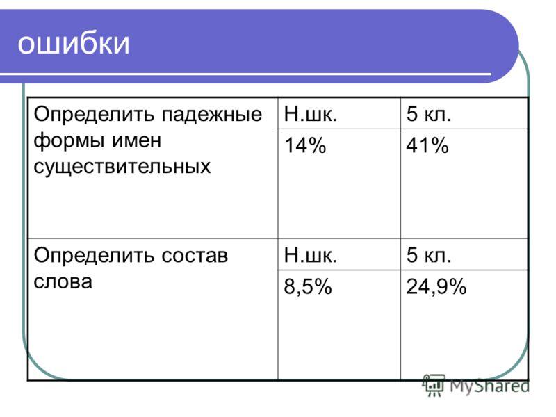 ошибки Определить падежные формы имен существительных Н.шк.5 кл. 14%41% Определить состав слова Н.шк.5 кл. 8,5%24,9%