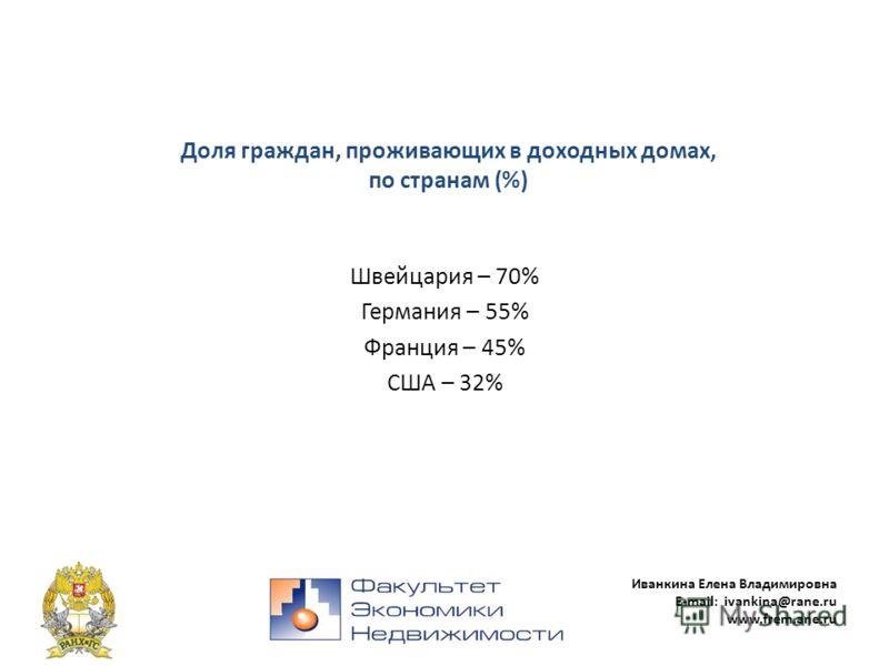 Иванкина Елена Владимировна E-mail: ivankina@rane.ru www.frem.ane.ru Доля граждан, проживающих в доходных домах, по странам (%) Швейцария – 70% Германия – 55% Франция – 45% США – 32%