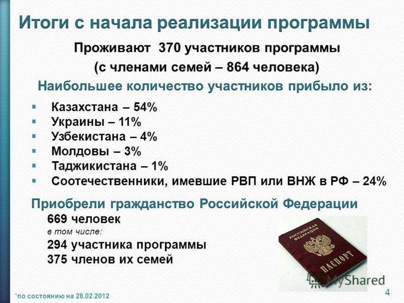 Проживают 370 участников программы (с членами семей – 864 человека) Казахстана – 54% Украины – 11% Узбекистана – 4% Молдовы – 3% Таджикистана – 1% Соотечественники, имевшие РВП или ВНЖ в РФ – 24% 4 *по состоянию на 28.02.2012