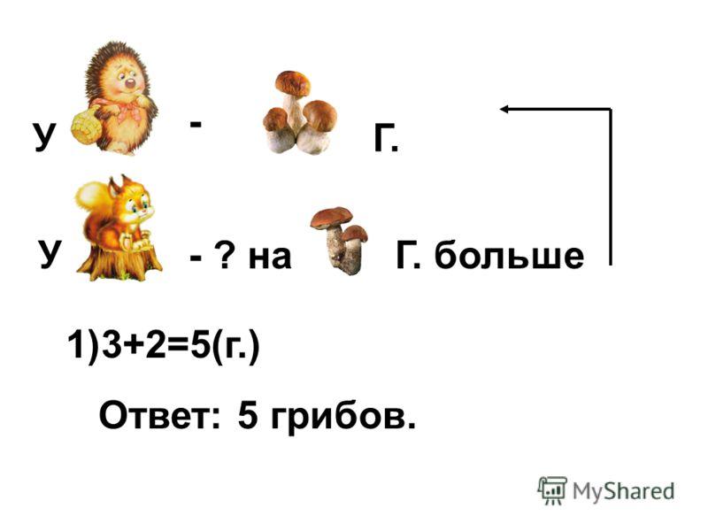 У - У- ? наГ. больше Г. 1)3+2=5(г.) Ответ: 5 грибов.