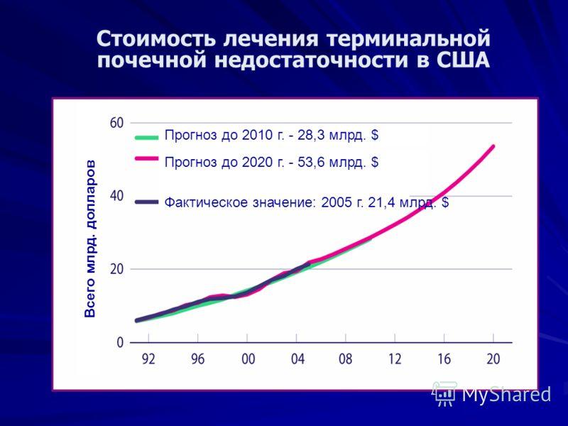 Стоимость лечения терминальной почечной недостаточности в США Всего млрд. долларов Прогноз до 2010 г. - 28,3 млрд. $ Прогноз до 2020 г. - 53,6 млрд. $ Фактическое значение: 2005 г. 21,4 млрд. $