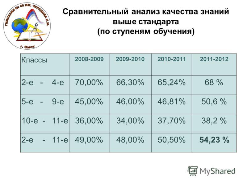 Классы 2008-20092009-20102010-20112011-2012 2-е - 4-е70,00%66,30%65,24%68 % 5-е - 9-е45,00%46,00%46,81%50,6 % 10-е - 11-е36,00%34,00%37,70%38,2 % 2-е - 11-е49,00%48,00%50,50%54,23 % Сравнительный анализ качества знаний выше стандарта (по ступеням обу
