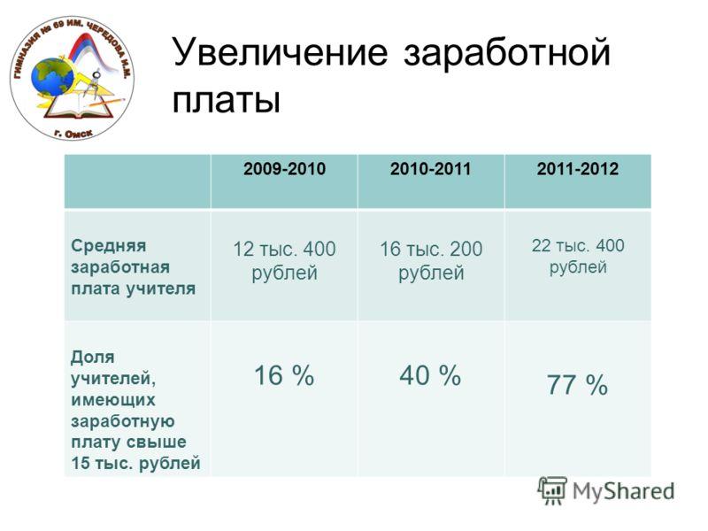 Увеличение заработной платы 2009-20102010-20112011-2012 Средняя заработная плата учителя 12 тыс. 400 рублей 16 тыс. 200 рублей 22 тыс. 400 рублей Доля учителей, имеющих заработную плату свыше 15 тыс. рублей 16 %40 % 77 %