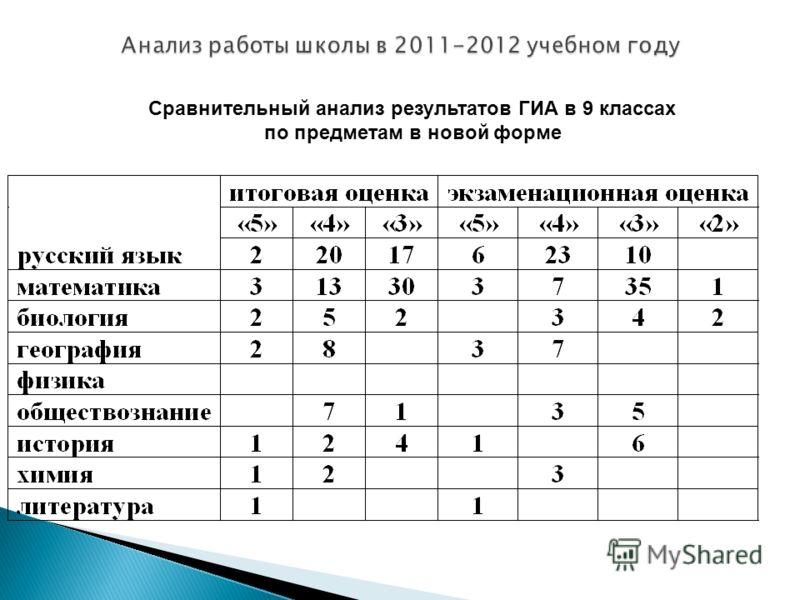 Сравнительный анализ результатов ГИА в 9 классах по предметам в новой форме