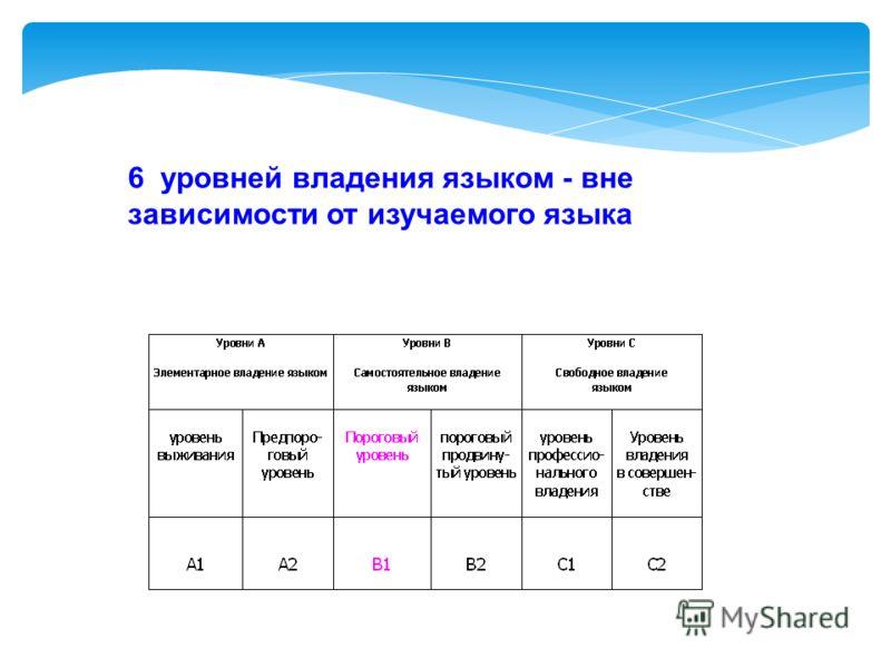 6 уровней Совета Европы - 6 дипломов С сентября 2005 года официальные международные экзамены и тесты по иностранным языкам, принимаемые странами, входящими в Совет Европы, приводятся в соответствие со шкалой уровней Совета Европы: каждый экзамен подт