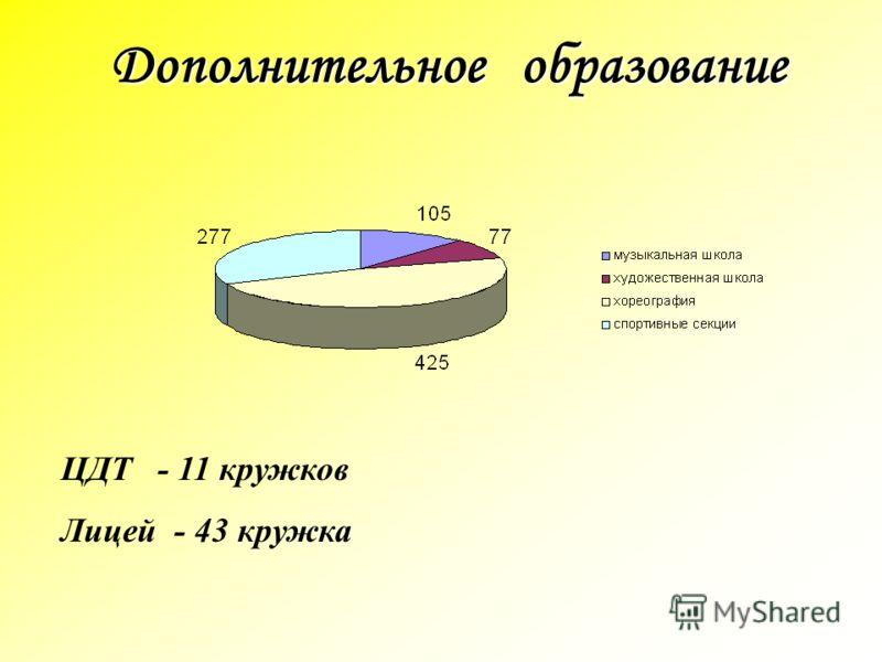 Дополнительное образование ЦДТ - 11 кружков Лицей - 43 кружка