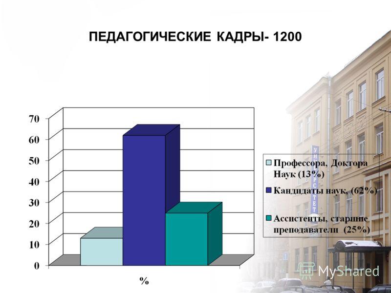 ПЕДАГОГИЧЕСКИЕ КАДРЫ- 1200