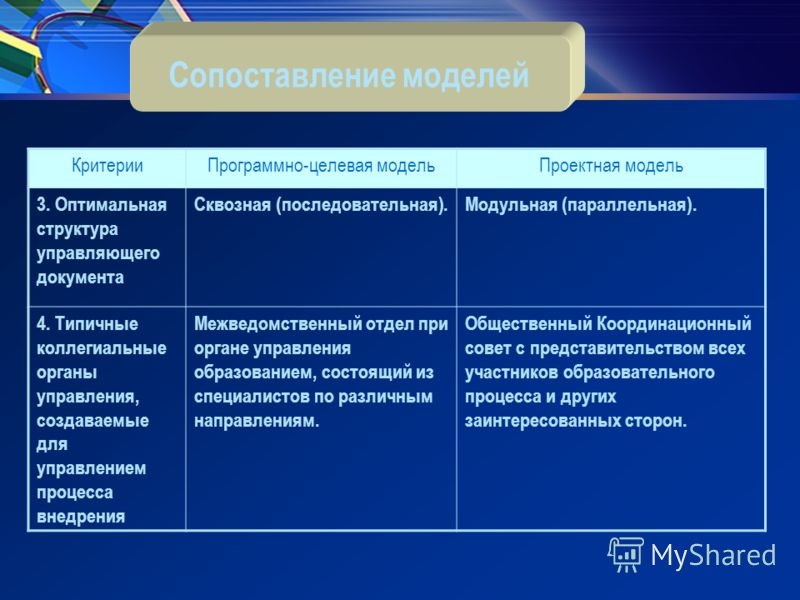 КритерииПрограммно-целевая модельПроектная модель 3. Оптимальная структура управляющего документа Сквозная (последовательная).Модульная (параллельная). 4. Типичные коллегиальные органы управления, создаваемые для управлением процесса внедрения Межвед