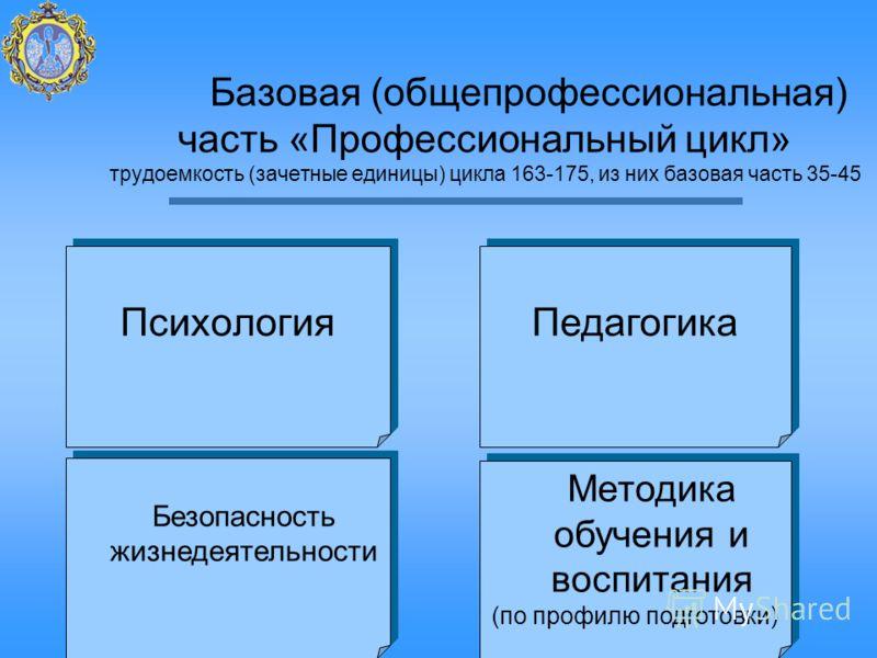 Базовая (общепрофессиональная) часть «Профессиональный цикл» трудоемкость (зачетные единицы) цикла 163-175, из них базовая часть 35-45 Психология Педагогика Безопасность жизнедеятельности Методика обучения и воспитания (по профилю подготовки) Методик