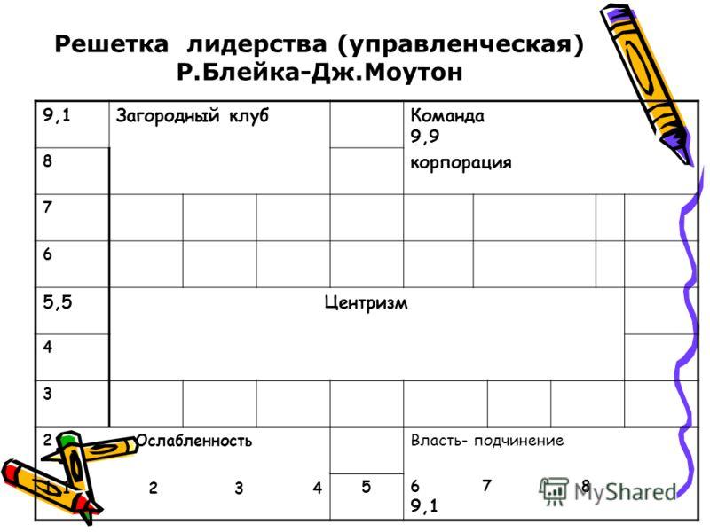 Решетка лидерства (управленческая) Р.Блейка-Дж.Моутон 9,1Загородный клубКоманда 9,9 корпорация 8 7 6 5,5Центризм 4 3 2 Ослабленность 1,1 2 3 4 Власть- подчинение 6 7 8 9,1 5