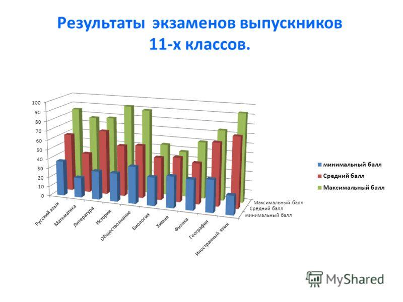 Результаты экзаменов выпускников 11-х классов.