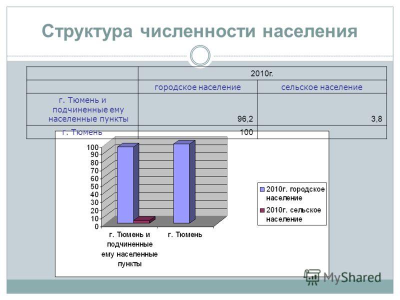 Структура численности населения 2010г. городское населениесельское население г. Тюмень и подчиненные ему населенные пункты 96,23,8 г. Тюмень 100