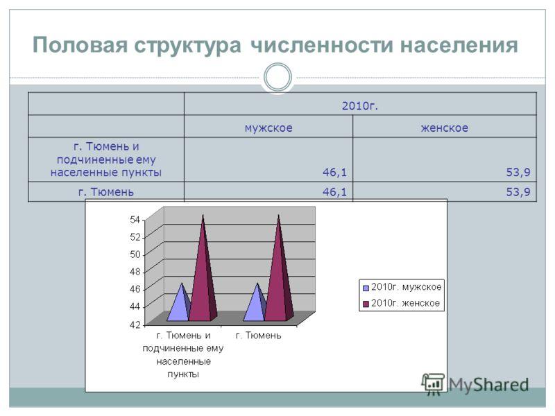 Половая структура численности населения 2010г. мужскоеженское г. Тюмень и подчиненные ему населенные пункты46,153,9 г. Тюмень46,153,9