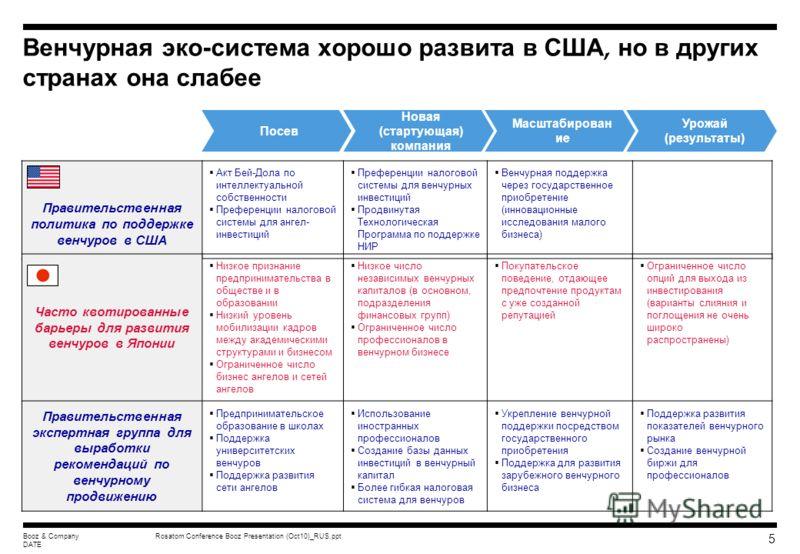 Rosatom Conference Booz Presentation (Oct10)_RUS.pptBooz & Company DATE 4 Уровень активности венчуров различен в развитых экономиках Инвестиции в венчурный капитал (% ВВП: средние значения 2000-2003)