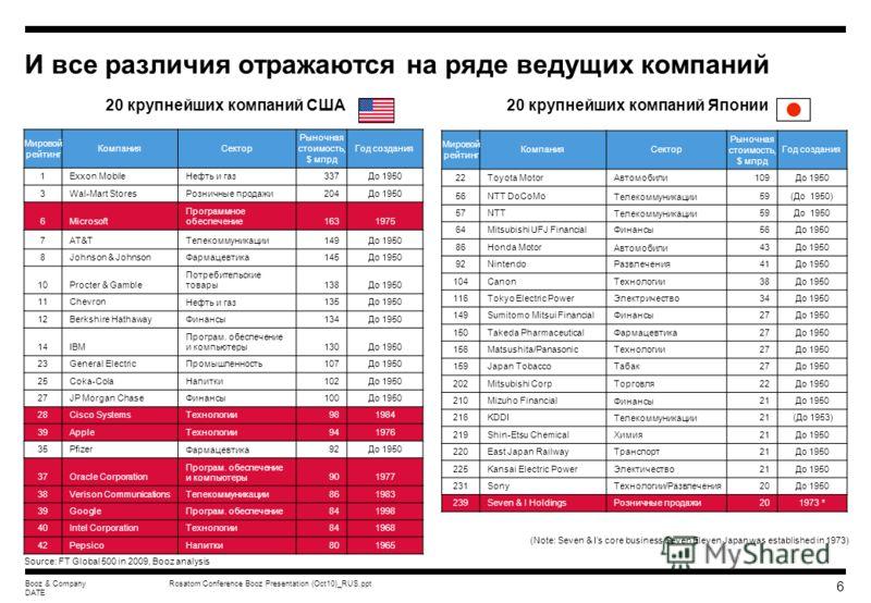 Rosatom Conference Booz Presentation (Oct10)_RUS.pptBooz & Company DATE 5 Венчурная эко-система хорошо развита в США, но в других странах она слабее Урожай (результаты) Масштабирован ие Новая (стартующая) компания Посев Правительственная политика по