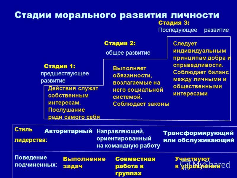 Стадии морального развития личности предшествующее развитие общее развитие Стадия 3: Последующее развитие Стадия 1: Стадия 2: Действия служат собственным интересам. Послушание ради самого себя Выполняет обязанности, возлагаемые на него социальной сис