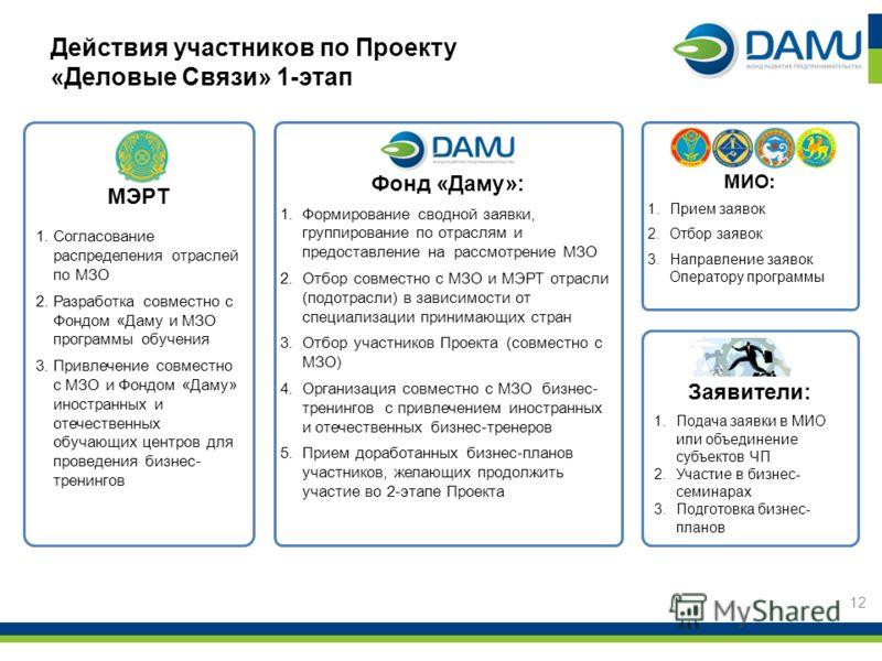 МИО: 1.Прием заявок 2.Отбор заявок 3.Направление заявок Оператору программы Фонд «Даму»: 1.Формирование сводной заявки, группирование по отраслям и предоставление на рассмотрение МЗО 2.Отбор совместно с МЗО и МЭРТ отрасли (подотрасли) в зависимости о