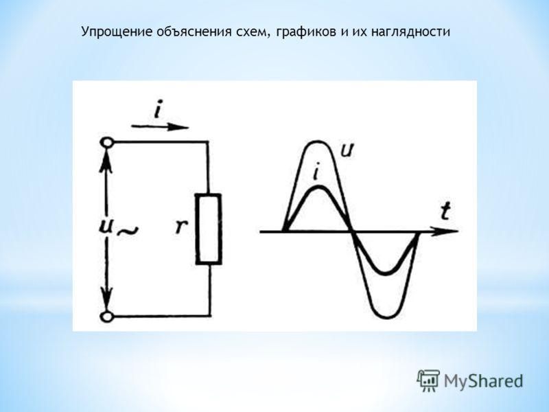 Упрощение объяснения схем, графиков и их наглядности