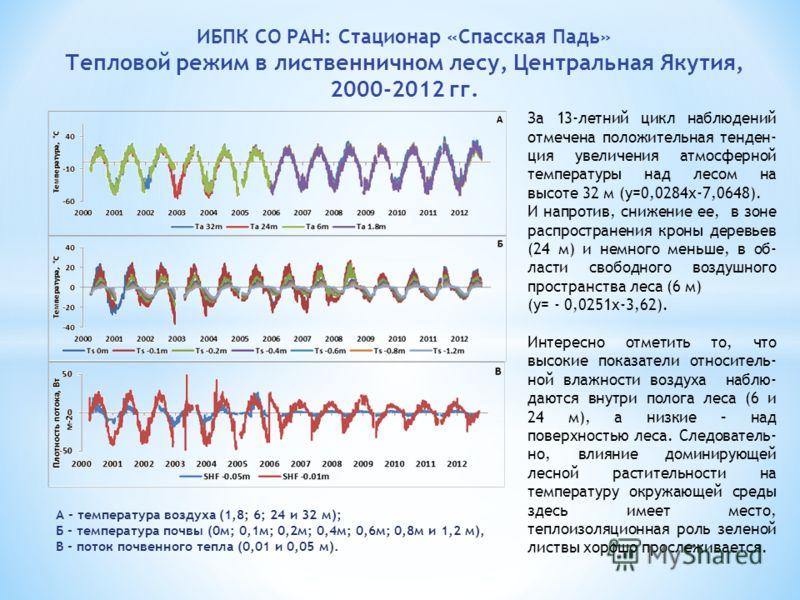 ИБПК СО РАН: Стационар «Спасская Падь» Тепловой режим в лиственничном лесу, Центральная Якутия, 2000-2012 гг. А - температура воздуха (1,8; 6; 24 и 32 м); Б - температура почвы (0м; 0,1м; 0,2м; 0,4м; 0,6м; 0,8м и 1,2 м), В - поток почвенного тепла (0