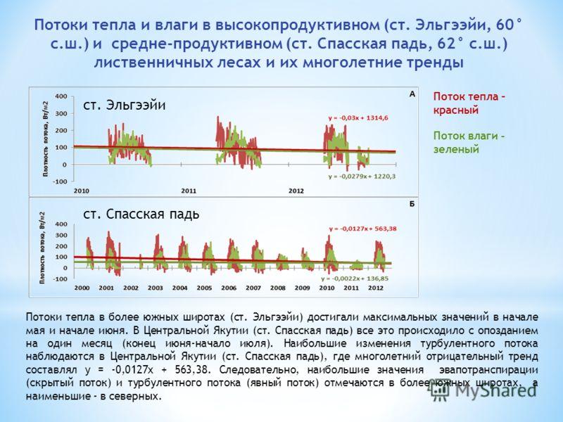 Потоки тепла и влаги в высокопродуктивном (ст. Эльгээйи, 60° с.ш.) и средне-продуктивном (ст. Спасская падь, 62° с.ш.) лиственничных лесах и их многолетние тренды Потоки тепла в более южных широтах (ст. Эльгээйи) достигали максимальных значений в нач