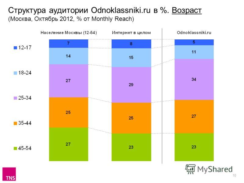 10 Структура аудитории Odnoklassniki.ru в %. Возраст (Москва, Октябрь 2012, % от Monthly Reach)