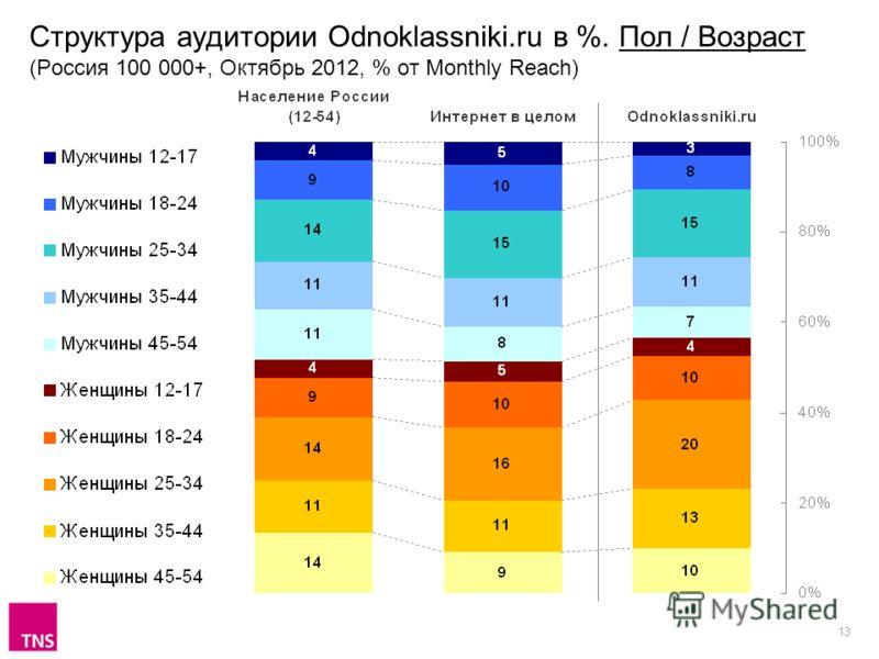 13 Структура аудитории Odnoklassniki.ru в %. Пол / Возраст (Россия 100 000+, Октябрь 2012, % от Monthly Reach)