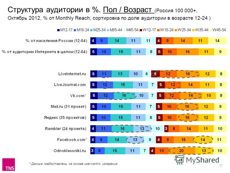 17 Структура аудитории в %. Пол / Возраст (Россия 100 000+, Октябрь 2012, % от Monthly Reach; сортировка по доле аудитории в возрасте 12-24 ) * Данные предоставлены на основе user-centric измерения.
