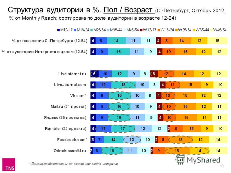 19 Структура аудитории в %. Пол / Возраст (С.-Петербург, Октябрь 2012, % от Monthly Reach; сортировка по доле аудитории в возрасте 12-24) * Данные предоставлены на основе user-centric измерения.