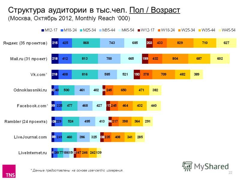 22 Структура аудитории в тыс.чел. Пол / Возраст (Москва, Октябрь 2012, Monthly Reach 000) * Данные предоставлены на основе user-centric измерения.