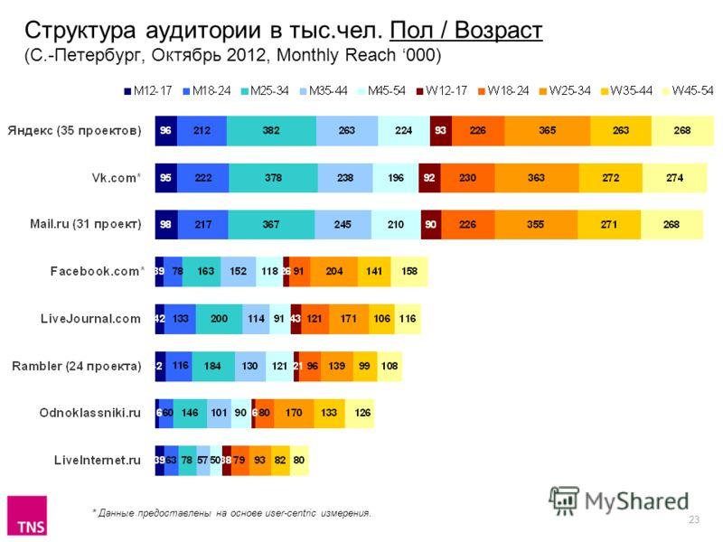 23 Структура аудитории в тыс.чел. Пол / Возраст (С.-Петербург, Октябрь 2012, Monthly Reach 000) * Данные предоставлены на основе user-centric измерения.