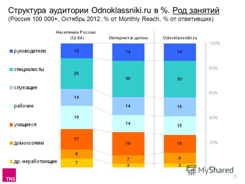 25 Структура аудитории Odnoklassniki.ru в %. Род занятий (Россия 100 000+, Октябрь 2012, % от Monthly Reach, % от ответивших)