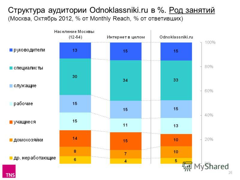 26 Структура аудитории Odnoklassniki.ru в %. Род занятий (Москва, Октябрь 2012, % от Monthly Reach, % от ответивших)