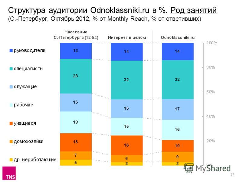 27 Структура аудитории Odnoklassniki.ru в %. Род занятий (С.-Петербург, Октябрь 2012, % от Monthly Reach, % от ответивших)
