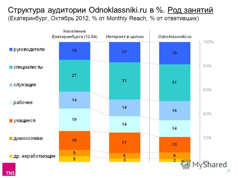 28 Структура аудитории Odnoklassniki.ru в %. Род занятий (Екатеринбург, Октябрь 2012, % от Monthly Reach, % от ответивших)