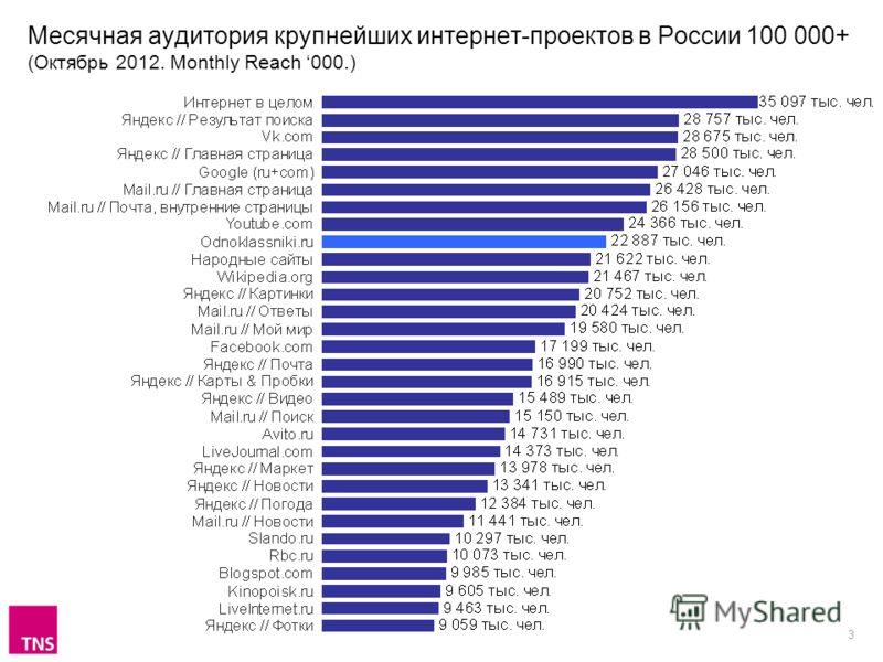 3 Месячная аудитория крупнейших интернет-проектов в России 100 000+ (Октябрь 2012. Monthly Reach 000.)