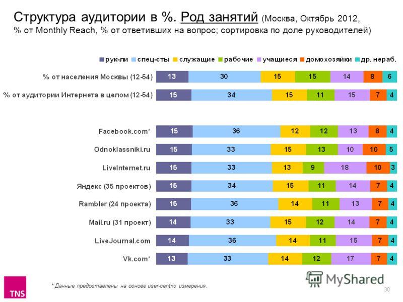 30 Структура аудитории в %. Род занятий (Москва, Октябрь 2012, % от Monthly Reach, % от ответивших на вопрос; сортировка по доле руководителей) * Данные предоставлены на основе user-centric измерения.