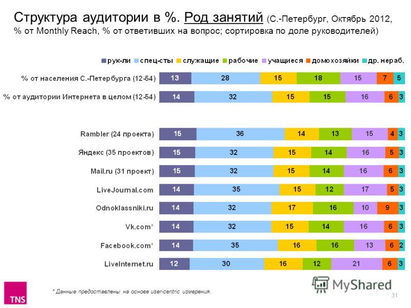 31 Структура аудитории в %. Род занятий (С.-Петербург, Октябрь 2012, % от Monthly Reach, % от ответивших на вопрос; сортировка по доле руководителей) * Данные предоставлены на основе user-centric измерения.