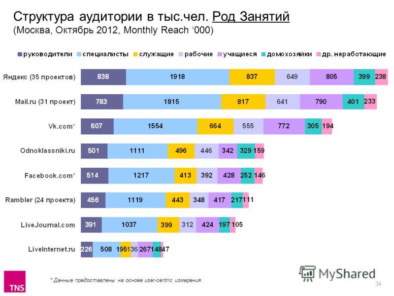 34 Структура аудитории в тыс.чел. Род Занятий (Москва, Октябрь 2012, Monthly Reach 000) * Данные предоставлены на основе user-centric измерения.
