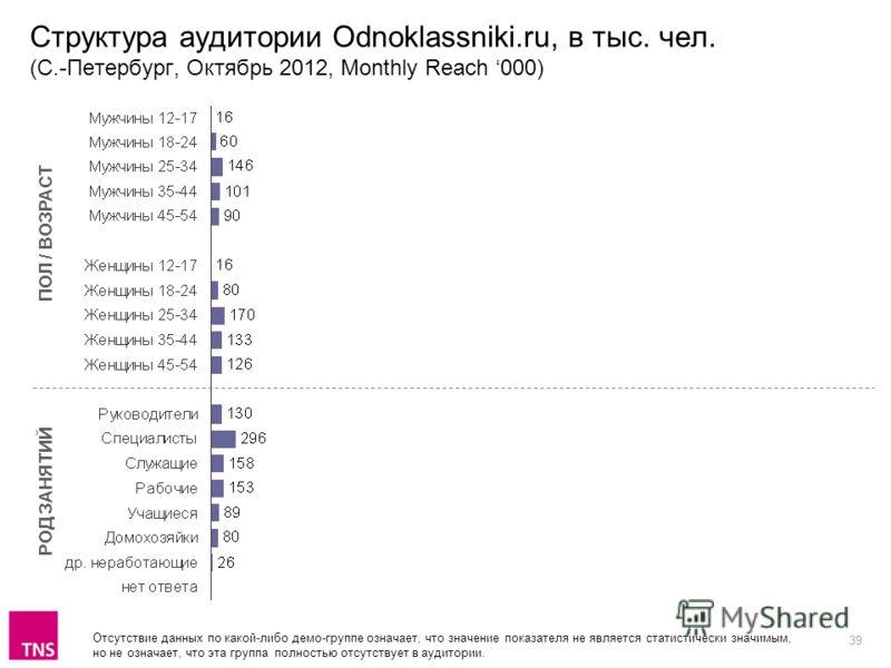 39 Структура аудитории Odnoklassniki.ru, в тыс. чел. (С.-Петербург, Октябрь 2012, Monthly Reach 000) ПОЛ / ВОЗРАСТ РОД ЗАНЯТИЙ Отсутствие данных по какой-либо демо-группе означает, что значение показателя не является статистически значимым, но не озн
