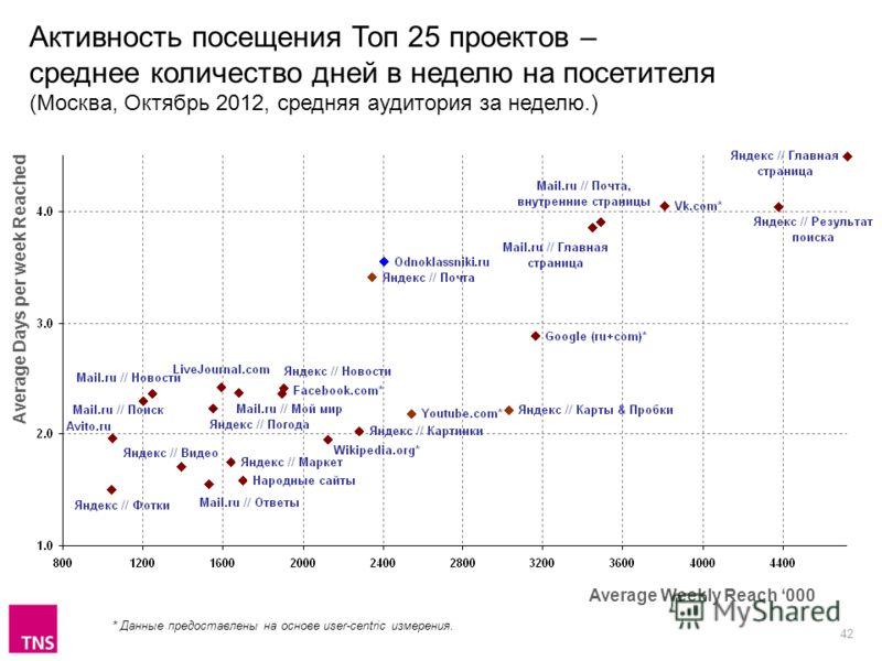 42 Активность посещения Топ 25 проектов – среднее количество дней в неделю на посетителя (Москва, Октябрь 2012, средняя аудитория за неделю.) Average Weekly Reach 000 Average Days per week Reached * Данные предоставлены на основе user-centric измерен