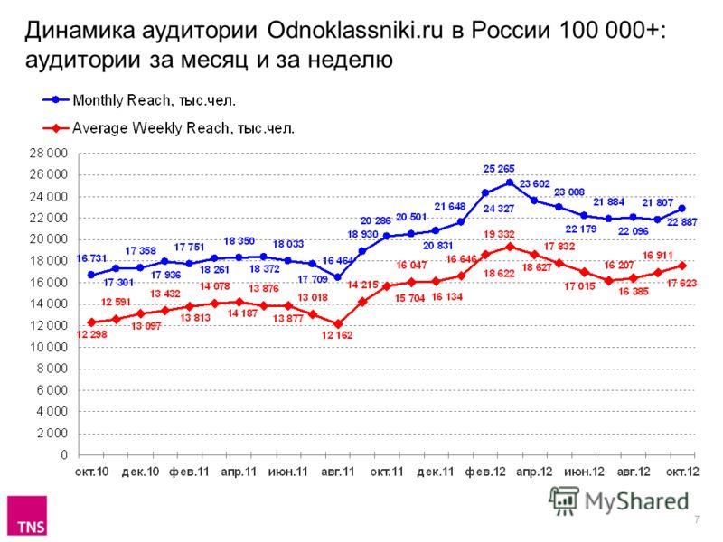 7 Динамика аудитории Odnoklassniki.ru в России 100 000+: аудитории за месяц и за неделю