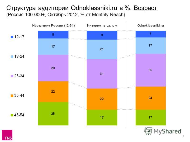9 Структура аудитории Odnoklassniki.ru в %. Возраст (Россия 100 000+, Октябрь 2012, % от Monthly Reach)