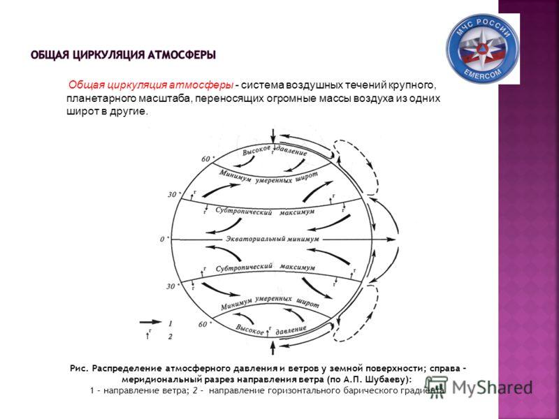 Общая циркуляция атмосферы - система воздушных течений крупного, планетарного масштаба, переносящих огромные массы воздуха из одних широт в другие. Рис. Распределение атмосферного давления и ветров у земной поверхности; справа – меридиональный разрез