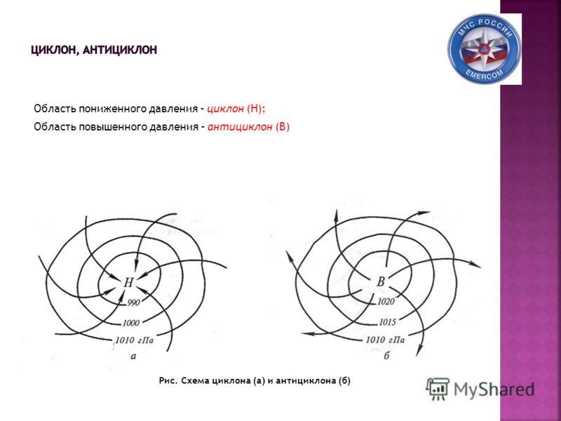 Область пониженного давления – циклон (Н); Область повышенного давления – антициклон (В) Рис. Схема циклона (а) и антициклона (б)