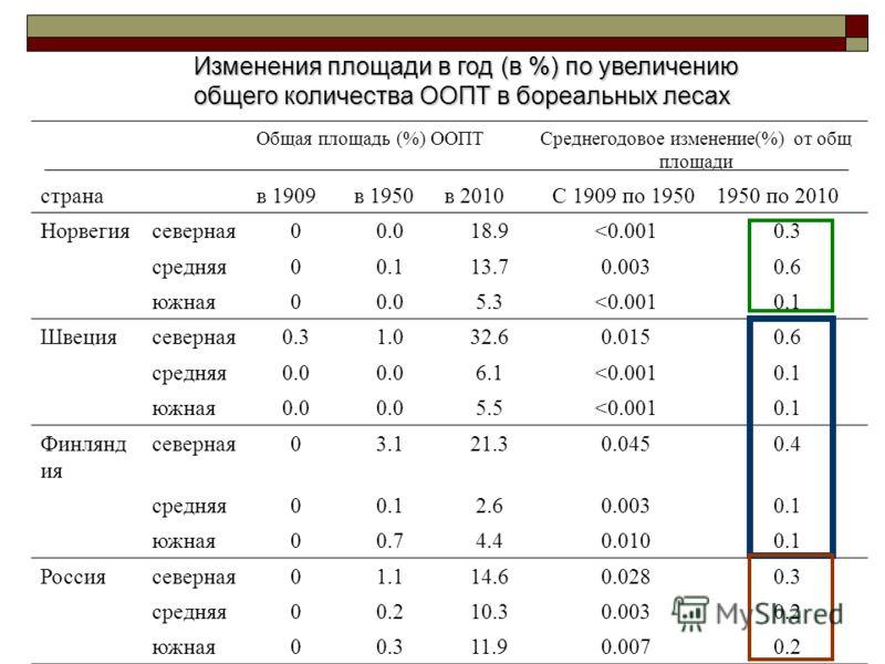 Общая площадь (%) ООПТСреднегодовое изменение(%) от общ площади странав 1909в 1950в 2010С 1909 по 19501950 по 2010 Норвегиясеверная00.018.9